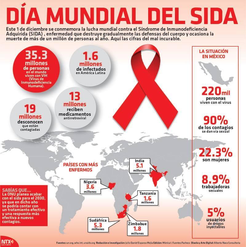 No acabaremos con el SIDA sin dar luz a un nuevo mundo - Mark ...