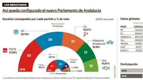 """El profundo agotamiento del """"régimen andaluz"""" del PSOE Ya en las elecciones  de 2015 fue evidente la erosión de legitimidad del sistema clientela del """"  ... 3a6df442f30b9"""