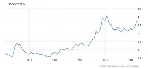 Brasil tiene los costos más altos de los intereses de la deuda de todas las grandes economías emergente
