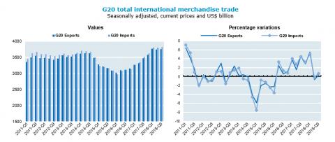 Balance del g20: un acuerdo sobre el desacuerdo