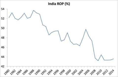 India, desarrollo del capitalismo, tendencias económicas. - Página 2 India-5