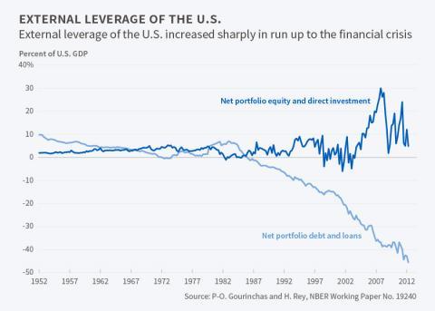 us external borrowing